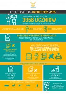 raport-2012-2015_lekki-tornister-w-liczbach_infografika